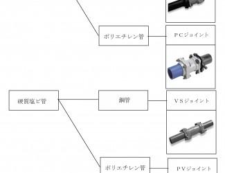 材質や口径の違うパイプは接続できますか?